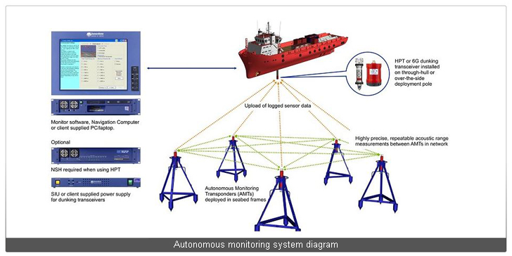 Autonomous Monitoring System  Systems Sonardyne pic 1